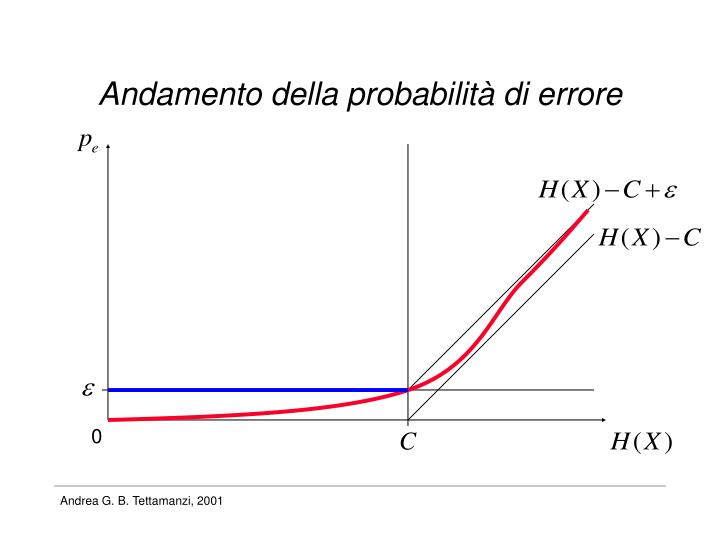 Andamento della probabilità di errore