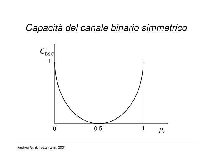 Capacità del canale binario simmetrico