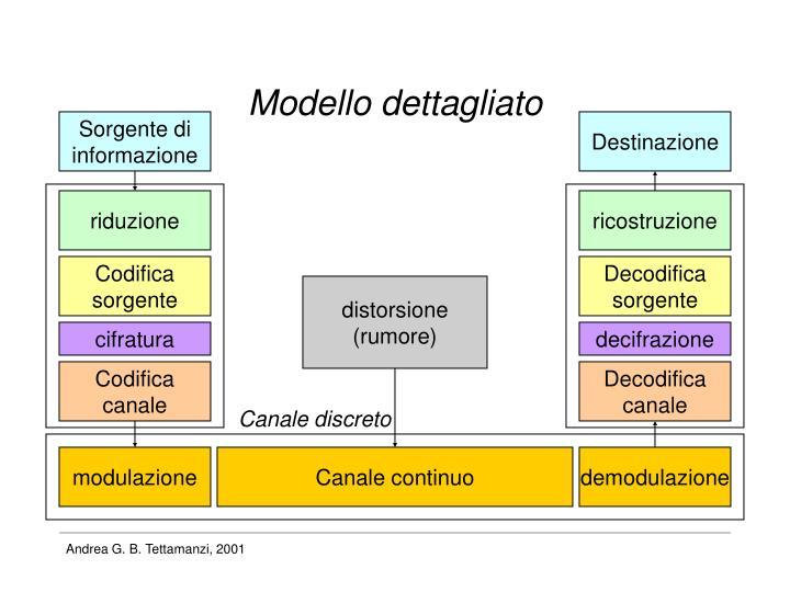 Modello dettagliato
