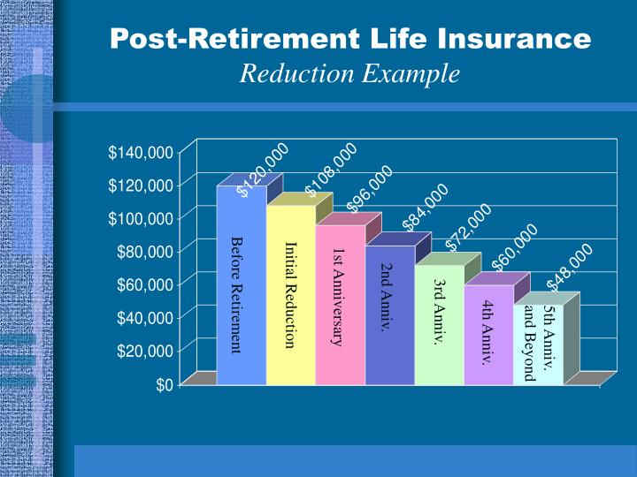 Post-Retirement Life Insurance