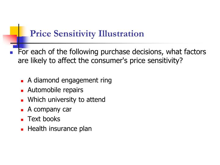 Price Sensitivity Illustration