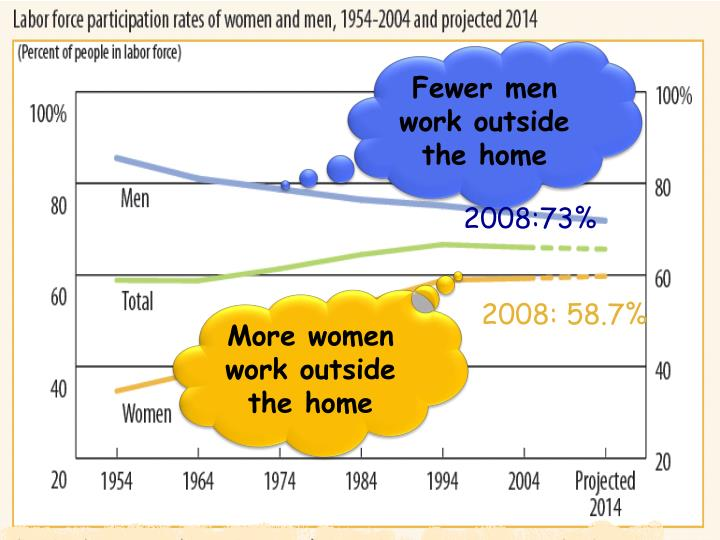 Fewer men work outside the home