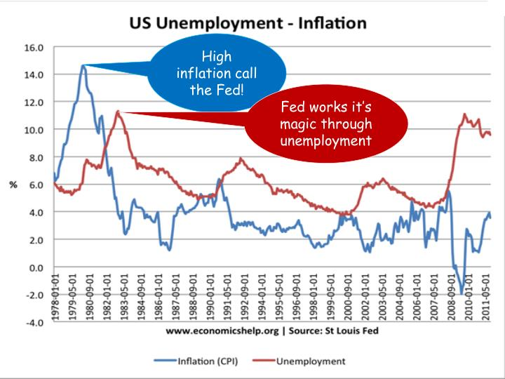 High inflation call the Fed!