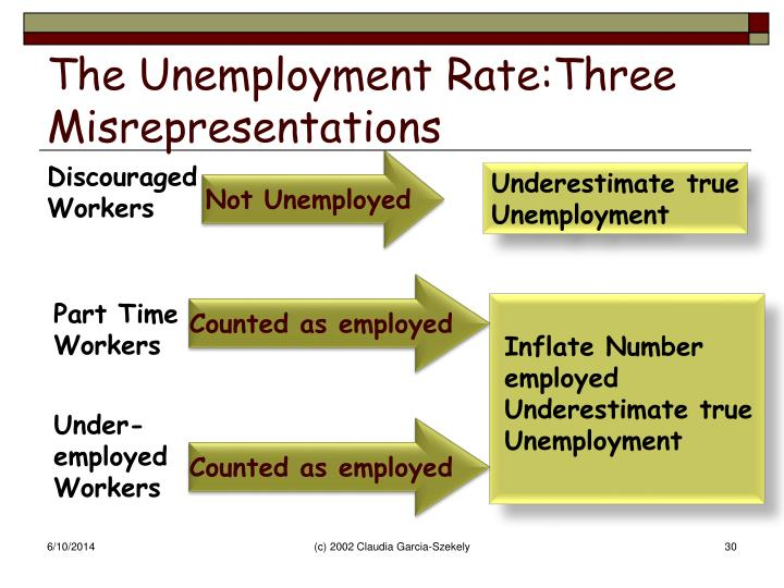 The Unemployment Rate:Three Misrepresentations