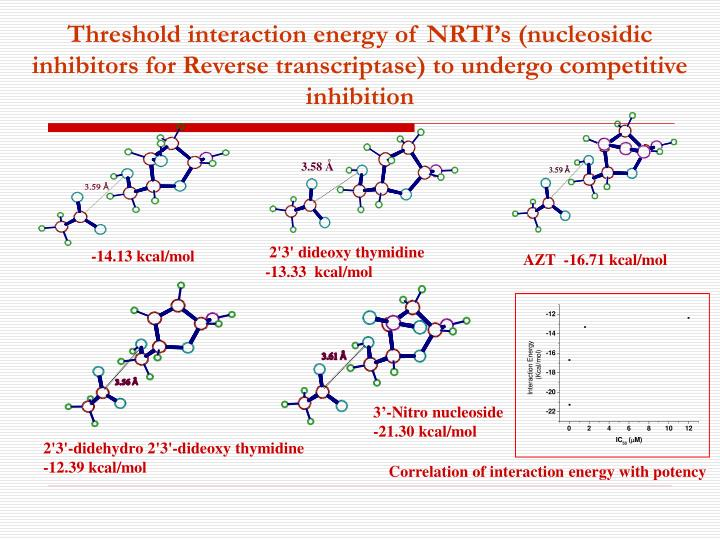 Threshold interaction energy of NRTI's (nucleosidic inhibitors for Reverse transcriptase) to undergo competitive inhibition