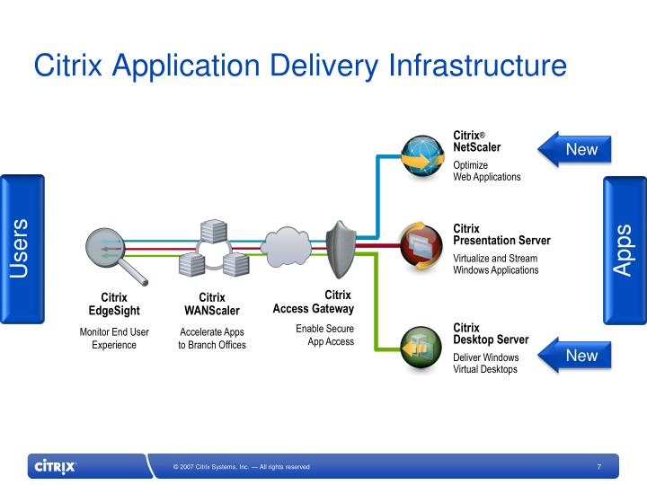 Citrix Application Delivery Infrastructure