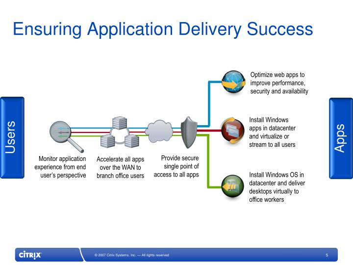 Ensuring Application Delivery Success