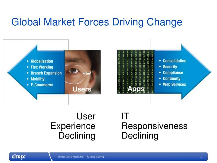 Global Market Forces Driving Change