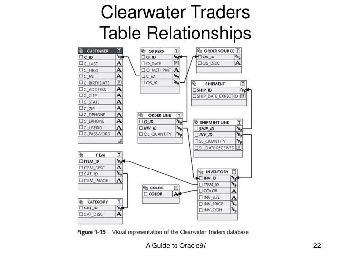 Clearwater Traders