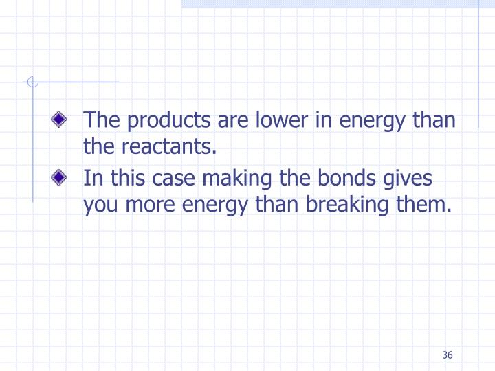 The products are lower in energy than the reactants.