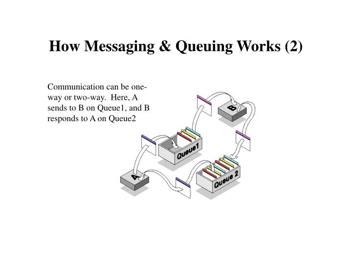 How Messaging & Queuing Works (2)
