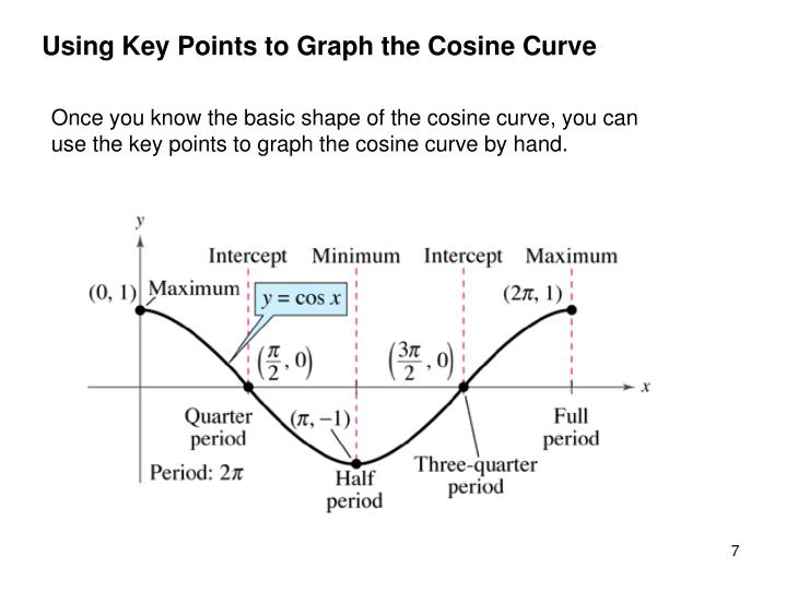 Using Key Points to Graph the Cosine Curve