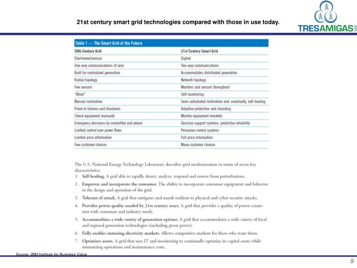 21st century smart grid technologies compared with those in use today.