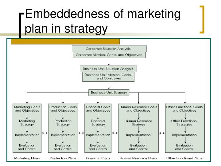 Embeddedness of marketing plan in strategy