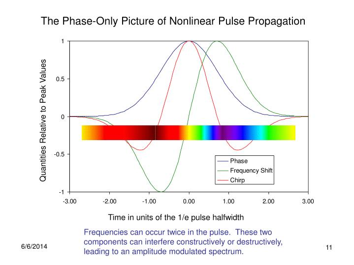 The Phase-Only Picture of Nonlinear Pulse Propagation
