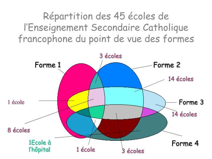 Répartition des 45 écoles de l'Enseignement Secondaire Catholique francophone du point de vue des formes