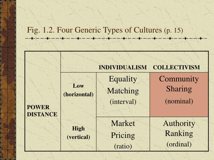 Fig. 1.2. Four Generic Types of Cultures