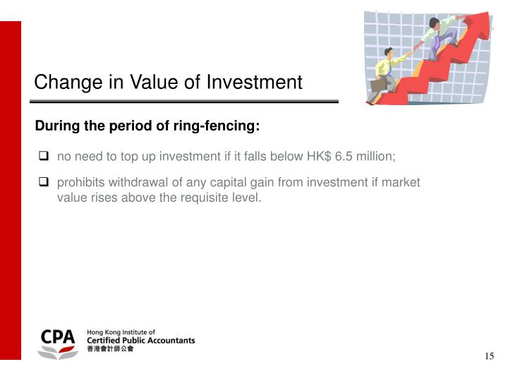 Change in Value of Investment