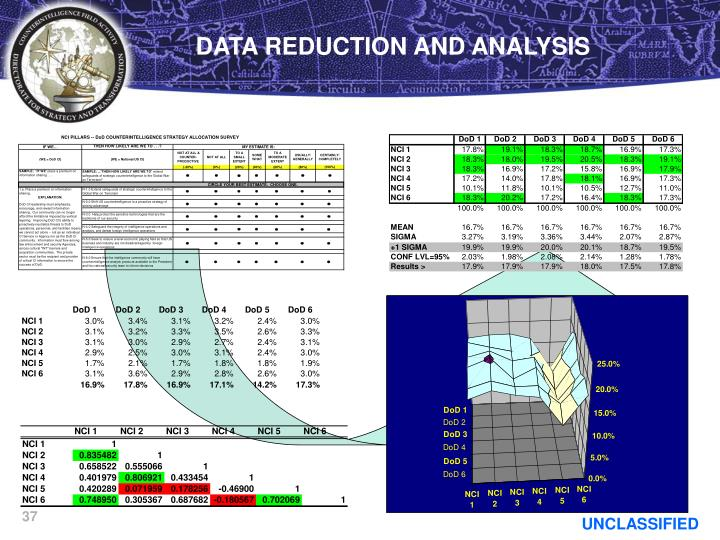 DATA REDUCTION AND ANALYSIS