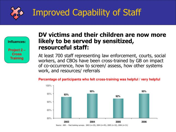 Improved Capability of Staff