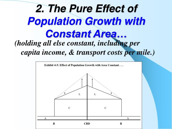 Exhibit 4-5: Effect of Population Growth with Area Constant . . .