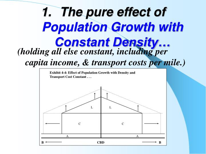 Exhibit 4-4: Effect of Population Growth with Density and Transport Cost Constant . . .