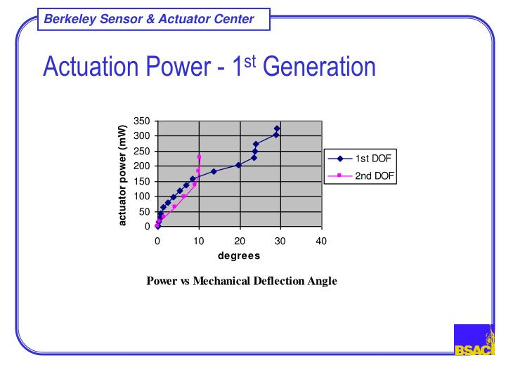 Actuation Power - 1