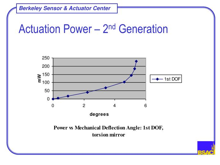 Actuation Power – 2