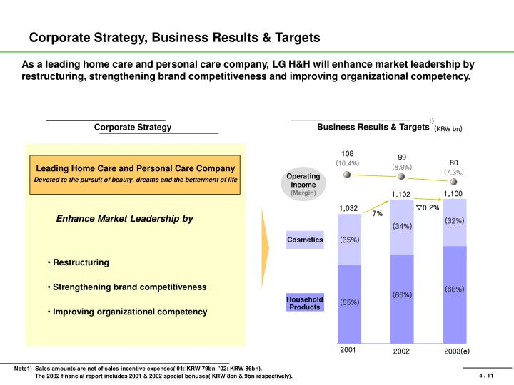 Corporate Strategy, Business Results & Targets