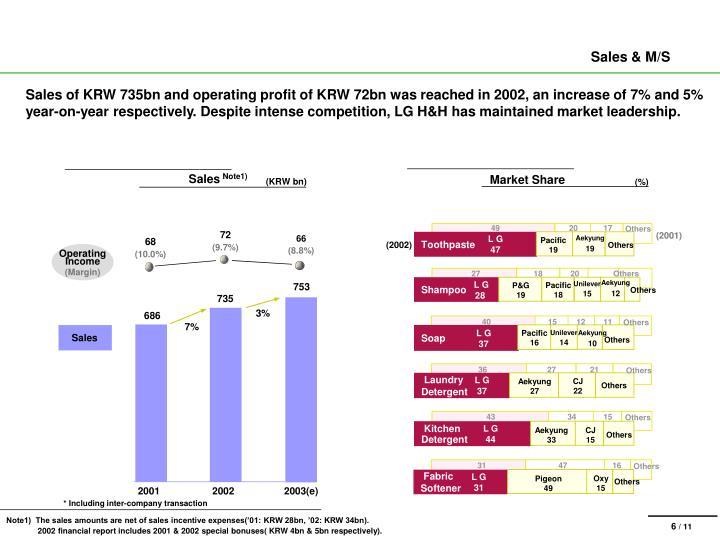 Sales & M/S