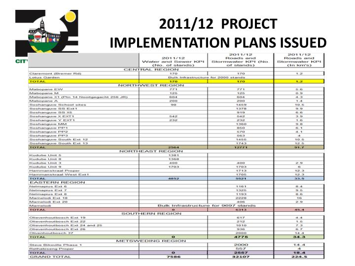 2011/12  PROJECT IMPLEMENTATION PLANS ISSUED