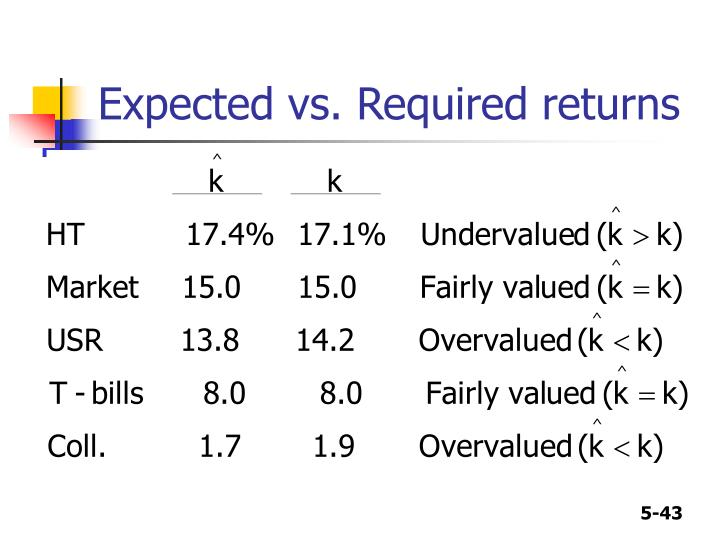 Expected vs. Required returns