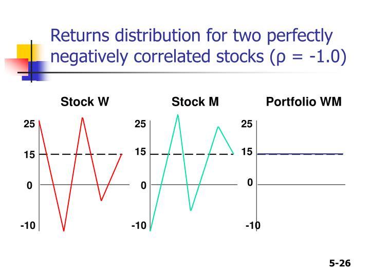 Stock W
