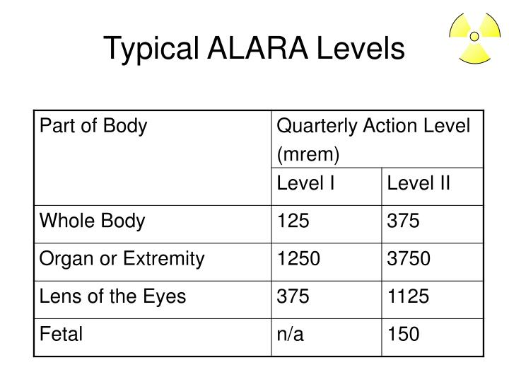 Typical ALARA Levels