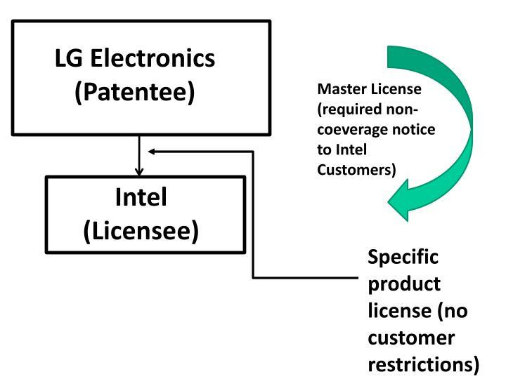 LG Electronics (Patentee)