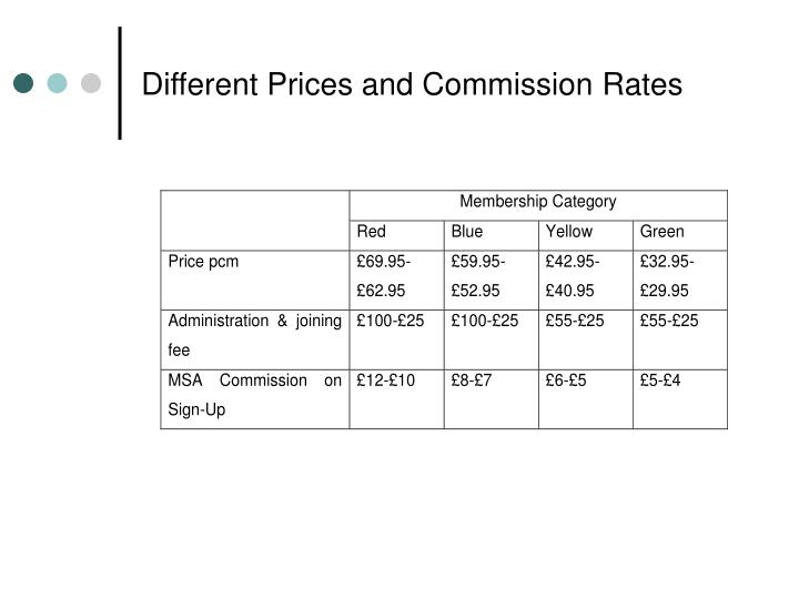 Different Prices and Commission Rates