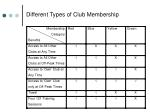 different types of club membership