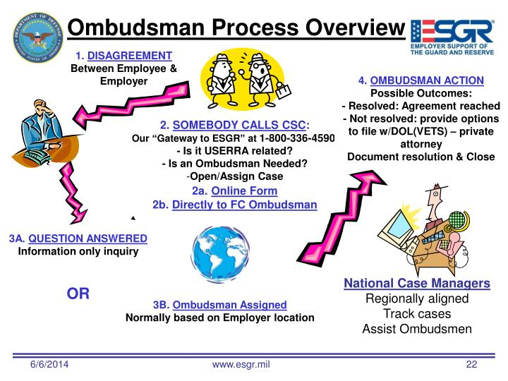 Ombudsman Process Overview