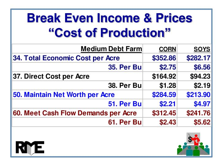 "Break Even Income & Prices ""Cost of Production"""