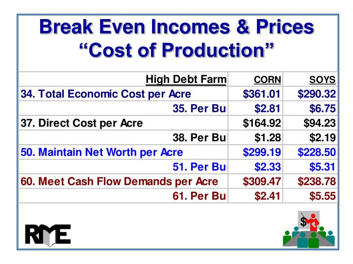 Break Even Incomes & Prices