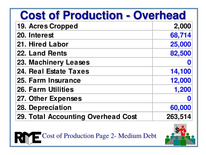 Cost of Production - Overhead