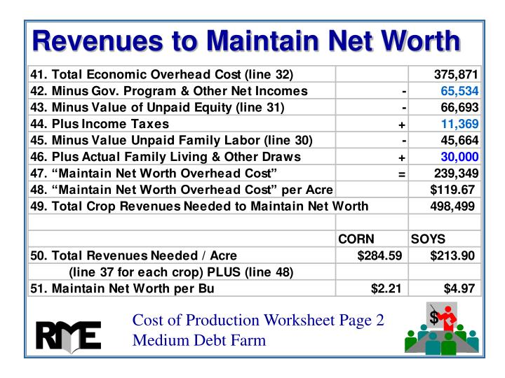Revenues to Maintain Net Worth
