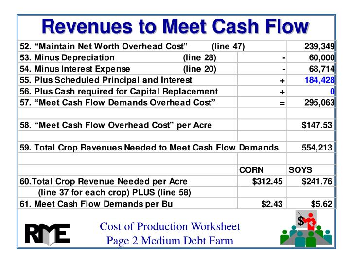 Revenues to Meet Cash Flow