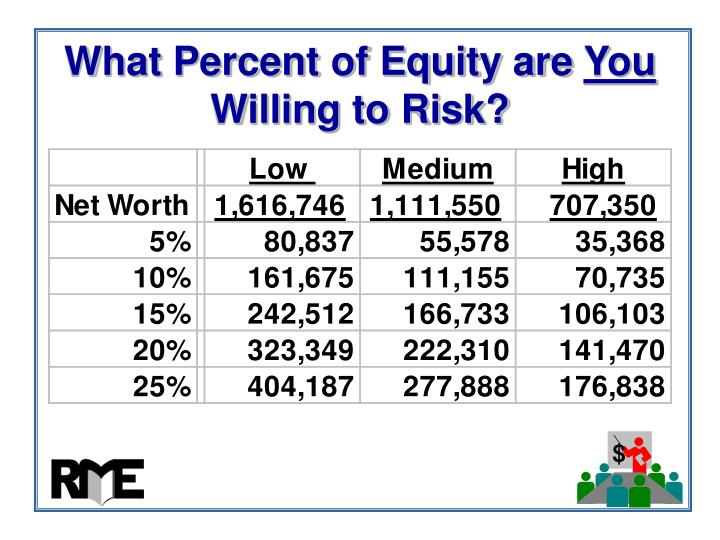What Percent of Equity are