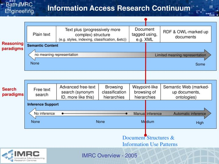 Information Access Research Continuum