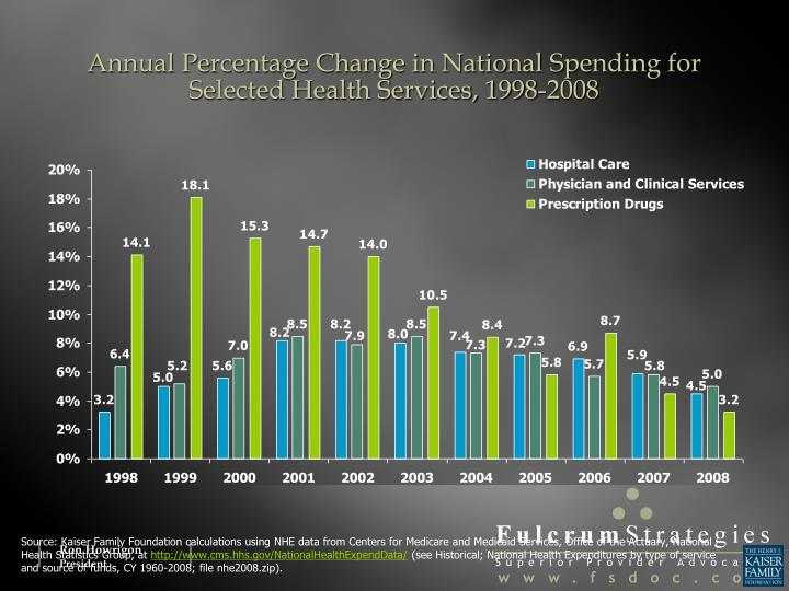 Annual Percentage Change in National Spending for Selected Health Services, 1998-2008