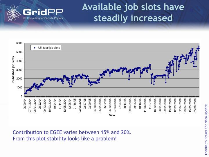 Available job slots have steadily increased