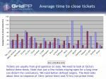 average time to close tickets