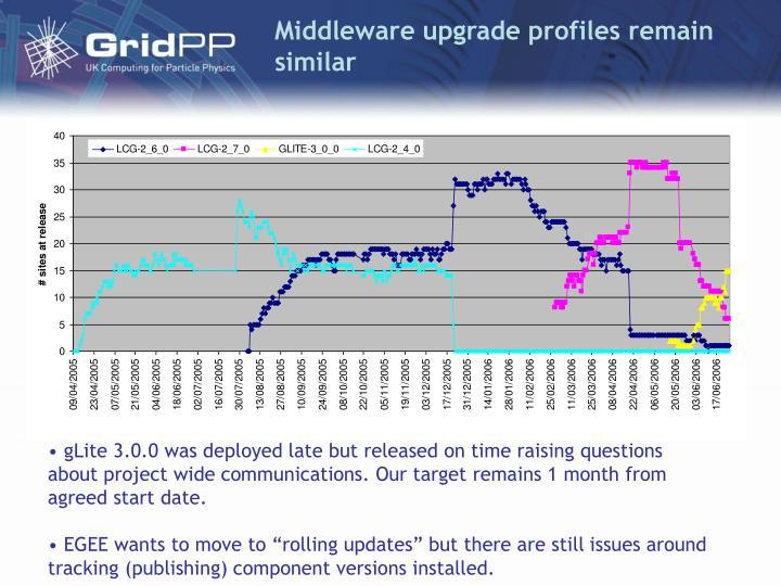 Middleware upgrade profiles remain similar