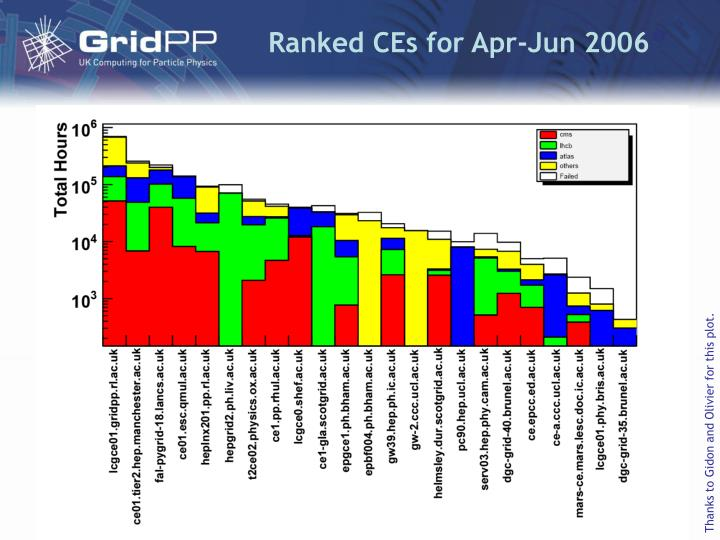 Ranked CEs for Apr-Jun 2006